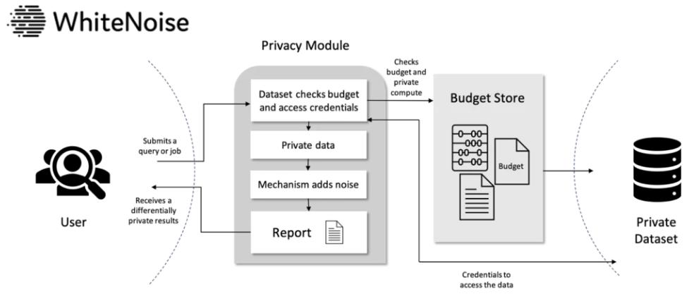 Diagrama de la plataforma WhiteNoise desarrollada por Microsoft y Hardvard.
