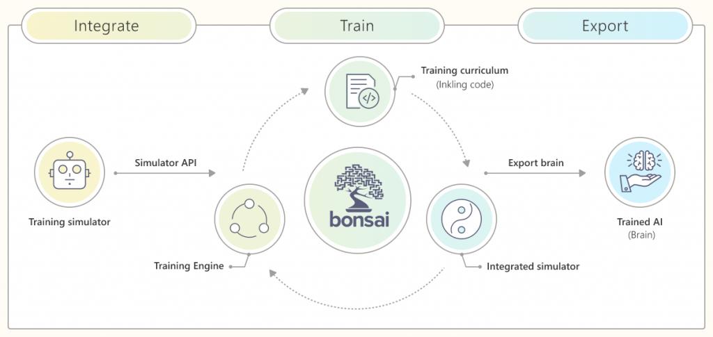 Bonsai Machine Teaching