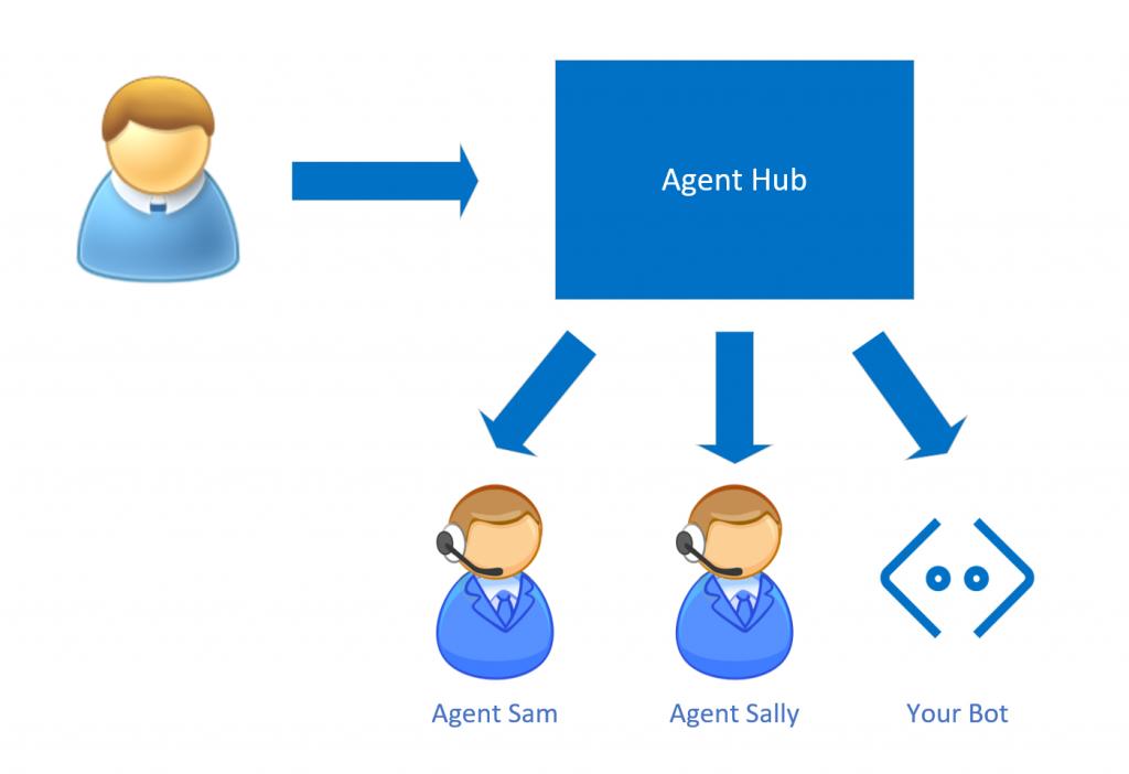 Bot como Agente en Bot Framework.