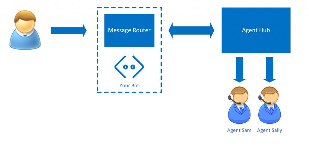 Bot como Proxy en Bot Framework.